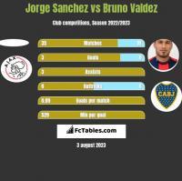 Jorge Sanchez vs Bruno Valdez h2h player stats