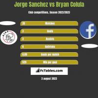 Jorge Sanchez vs Bryan Colula h2h player stats