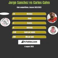 Jorge Sanchez vs Carlos Calvo h2h player stats
