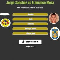 Jorge Sanchez vs Francisco Meza h2h player stats