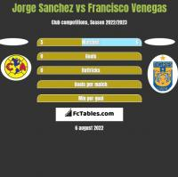 Jorge Sanchez vs Francisco Venegas h2h player stats