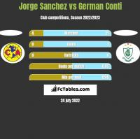 Jorge Sanchez vs German Conti h2h player stats