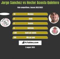 Jorge Sanchez vs Hector Acosta Quintero h2h player stats