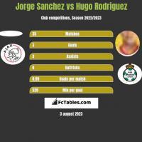 Jorge Sanchez vs Hugo Rodriguez h2h player stats