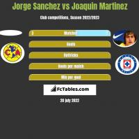 Jorge Sanchez vs Joaquin Martinez h2h player stats