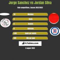 Jorge Sanchez vs Jordan Silva h2h player stats