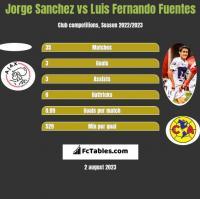Jorge Sanchez vs Luis Fernando Fuentes h2h player stats