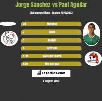 Jorge Sanchez vs Paul Aguilar h2h player stats