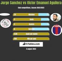 Jorge Sanchez vs Victor Emanuel Aguilera h2h player stats