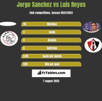 Jorge Sanchez vs Luis Reyes h2h player stats