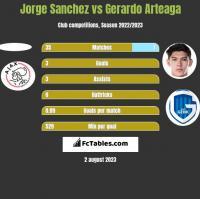 Jorge Sanchez vs Gerardo Arteaga h2h player stats