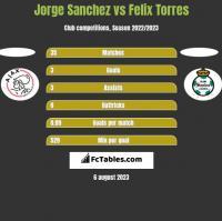 Jorge Sanchez vs Felix Torres h2h player stats