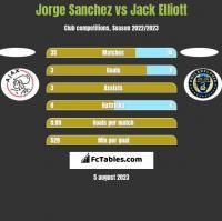 Jorge Sanchez vs Jack Elliott h2h player stats