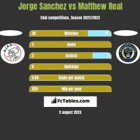 Jorge Sanchez vs Matthew Real h2h player stats