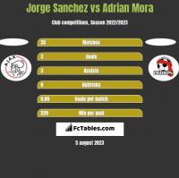 Jorge Sanchez vs Adrian Mora h2h player stats