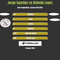 Jorge Sanchez vs Antonio Lopez h2h player stats