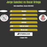 Jorge Sanchez vs Oscar Ortega h2h player stats