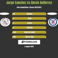 Jorge Sanchez vs Alexis Gutierrez h2h player stats