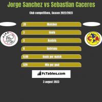 Jorge Sanchez vs Sebastian Caceres h2h player stats
