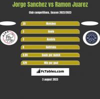 Jorge Sanchez vs Ramon Juarez h2h player stats