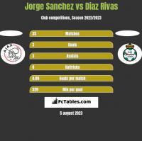 Jorge Sanchez vs Diaz Rivas h2h player stats