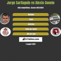 Jorge Sartiaguin vs Alexis Conelo h2h player stats