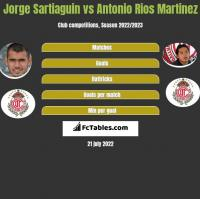 Jorge Sartiaguin vs Antonio Rios Martinez h2h player stats