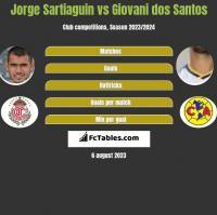 Jorge Sartiaguin vs Giovani dos Santos h2h player stats