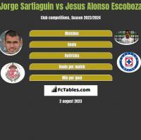 Jorge Sartiaguin vs Jesus Alonso Escoboza h2h player stats