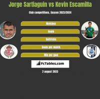 Jorge Sartiaguin vs Kevin Escamilla h2h player stats