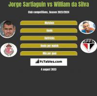 Jorge Sartiaguin vs William da Silva h2h player stats