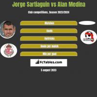 Jorge Sartiaguin vs Alan Medina h2h player stats