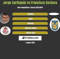 Jorge Sartiaguin vs Francisco Cordova h2h player stats