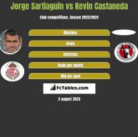 Jorge Sartiaguin vs Kevin Castaneda h2h player stats