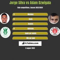 Jorge Silva vs Adam Dzwigala h2h player stats