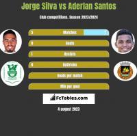 Jorge Silva vs Aderlan Santos h2h player stats