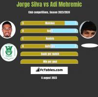 Jorge Silva vs Adi Mehremic h2h player stats