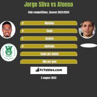 Jorge Silva vs Afonso h2h player stats