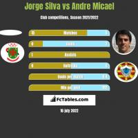 Jorge Silva vs Andre Micael h2h player stats