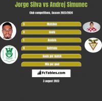 Jorge Silva vs Andrej Simunec h2h player stats
