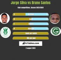 Jorge Silva vs Bruno Santos h2h player stats