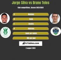 Jorge Silva vs Bruno Teles h2h player stats