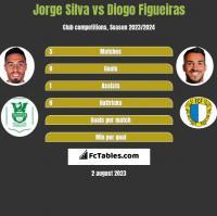Jorge Silva vs Diogo Figueiras h2h player stats