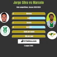 Jorge Silva vs Marcelo h2h player stats