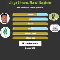 Jorge Silva vs Marco Baixinho h2h player stats