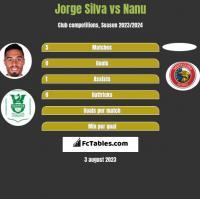 Jorge Silva vs Nanu h2h player stats