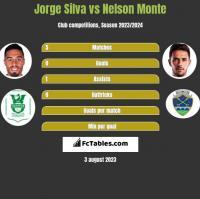 Jorge Silva vs Nelson Monte h2h player stats