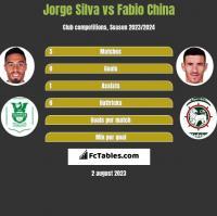 Jorge Silva vs Fabio China h2h player stats
