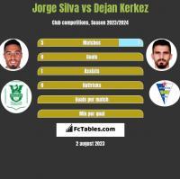 Jorge Silva vs Dejan Kerkez h2h player stats