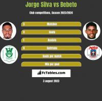 Jorge Silva vs Bebeto h2h player stats